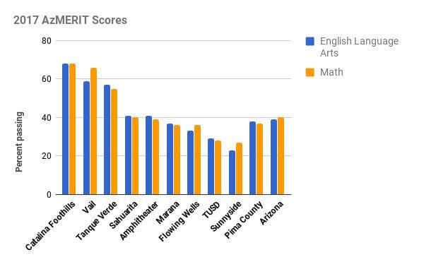 2017 AzMERIT Scores