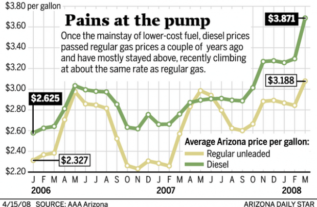 Diesel cost has drivers fuming | Business News | tucson com