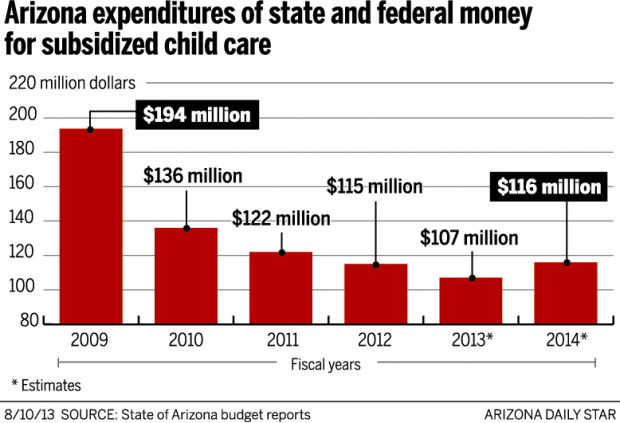 Chart: How much Arizona spends on subsidized child care