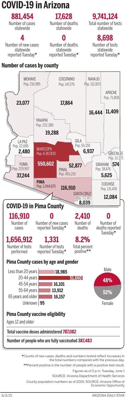 Coronavirus cases in Arizona, mapped by county: June 1