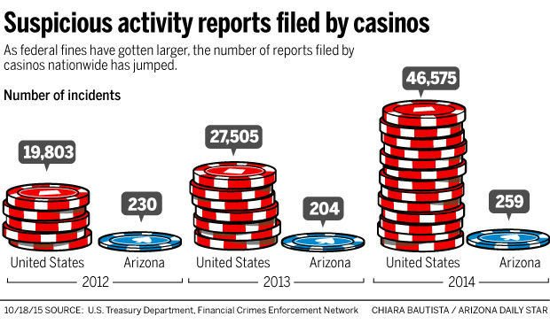 Money laundering and gambling in the united staes casino management associations