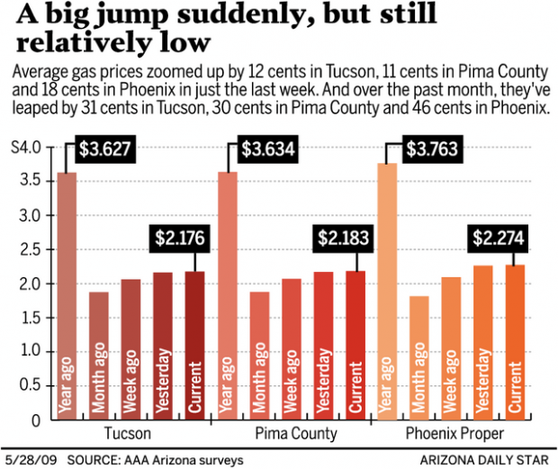 Gas Prices Tucson >> Rising Gas Prices Aren T As Punishing As Last Year Business News