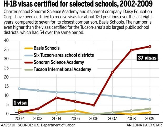 H-1B visas certified for selected schools, 2002-2009