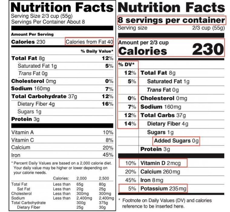 New nutrition label to help America be healthier