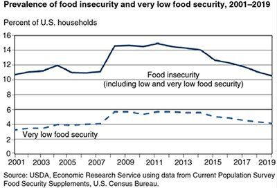 40099_food-security_fig01-3-_400.jpg