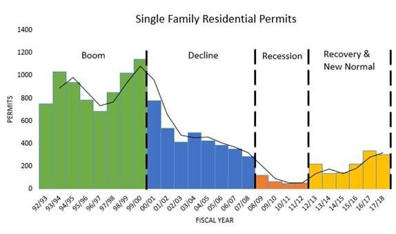 Residential Permits