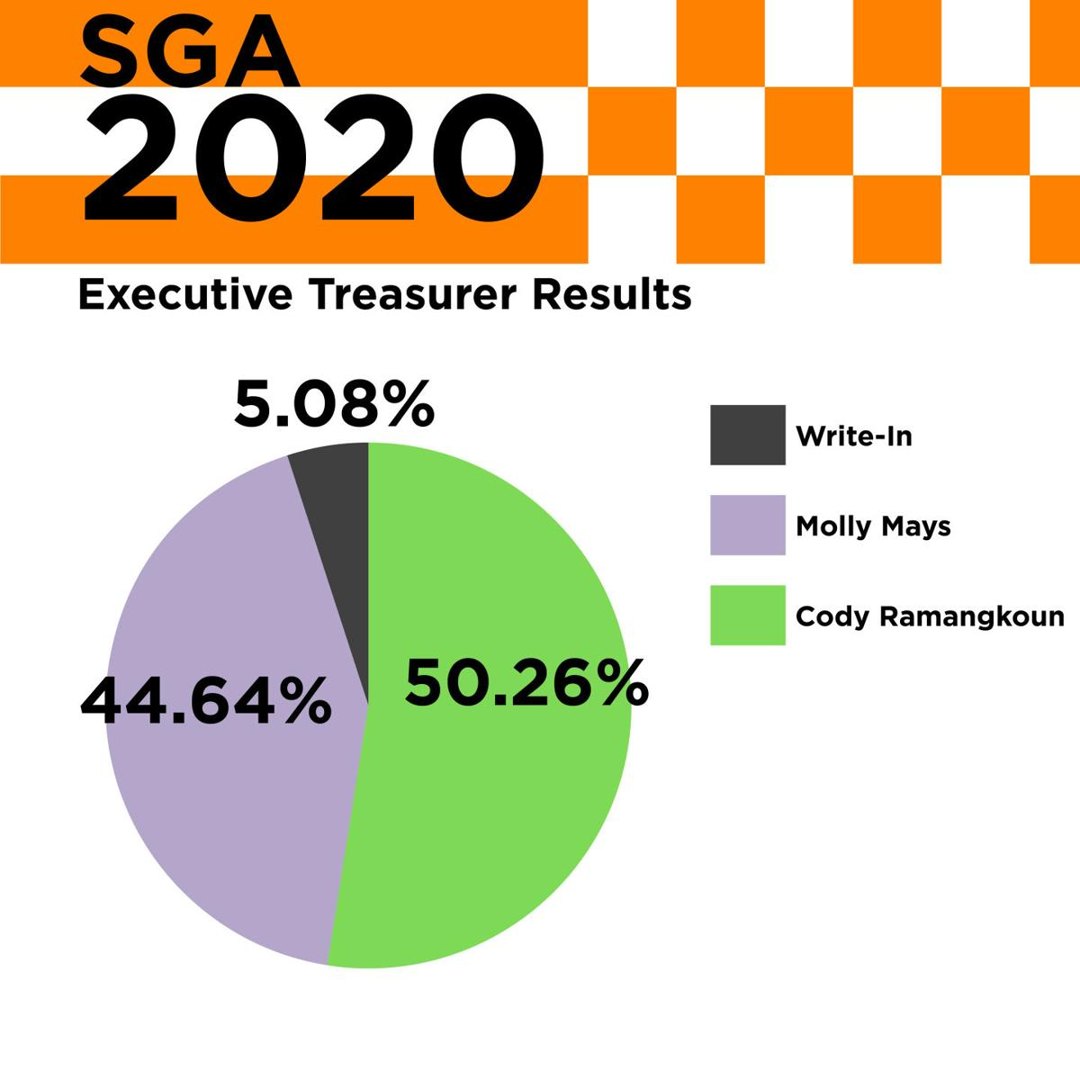 SGA_TotalCampaignResults