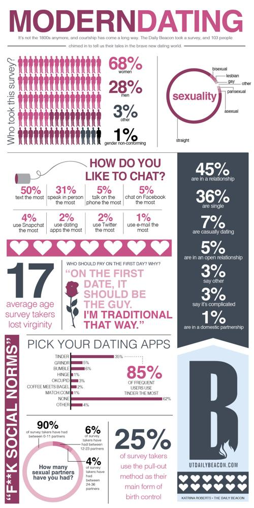 what is modern dating