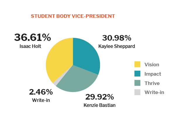 2019 Vice Presidential Results