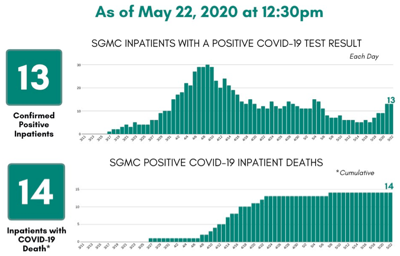 SGMC COVID-19 numbers 5/22
