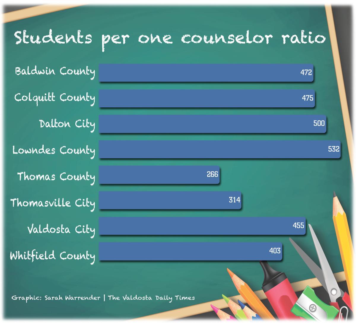 counselor ratio