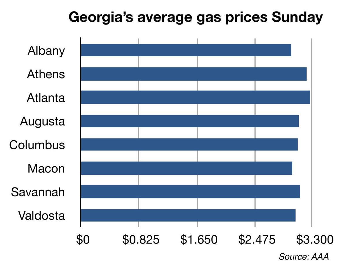 Columbus Gas Prices >> Gas Prices Dip In Valdosta Local News Valdostadailytimes Com