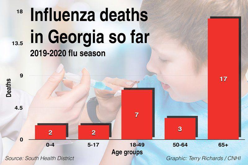 Five flu deaths reported in South Georgia
