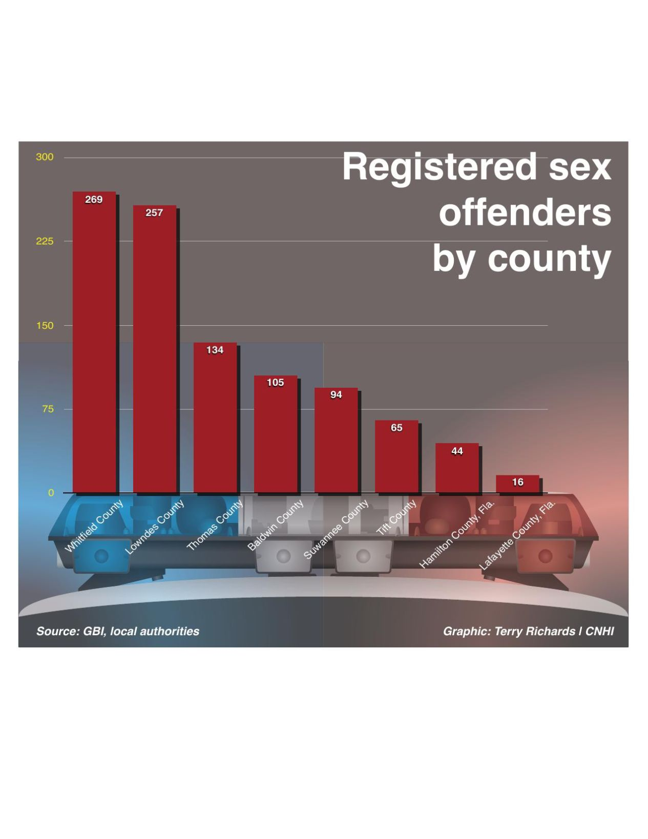 Download PDF Registered Sex Offenders By County