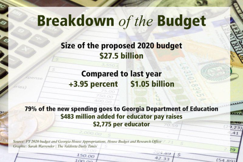 Big Budget: State poised to pass largest budget in history