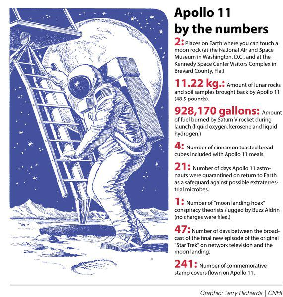 Giant Leap': Times readers recall where they were during