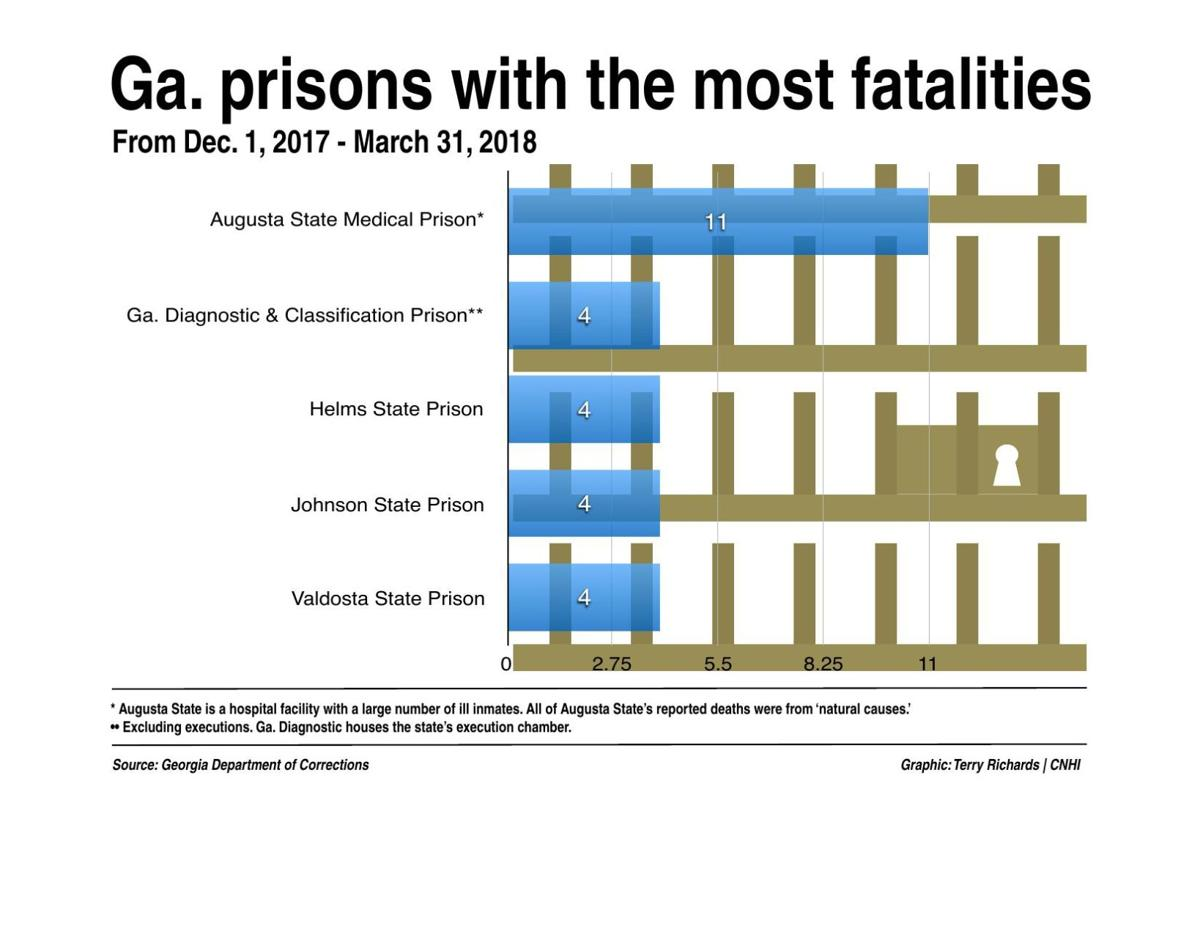 Dying behind bars: Families, jail staff deal with inmate fatalities