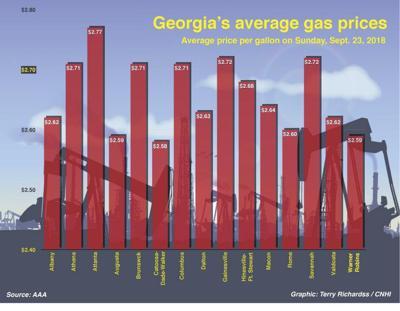 Columbus Gas Prices >> Valdosta Gas Prices Unchanged Local News Valdostadailytimes Com