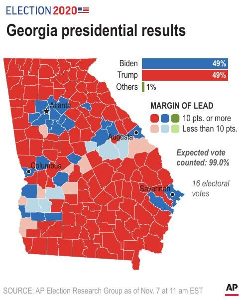 AP Georgia Update