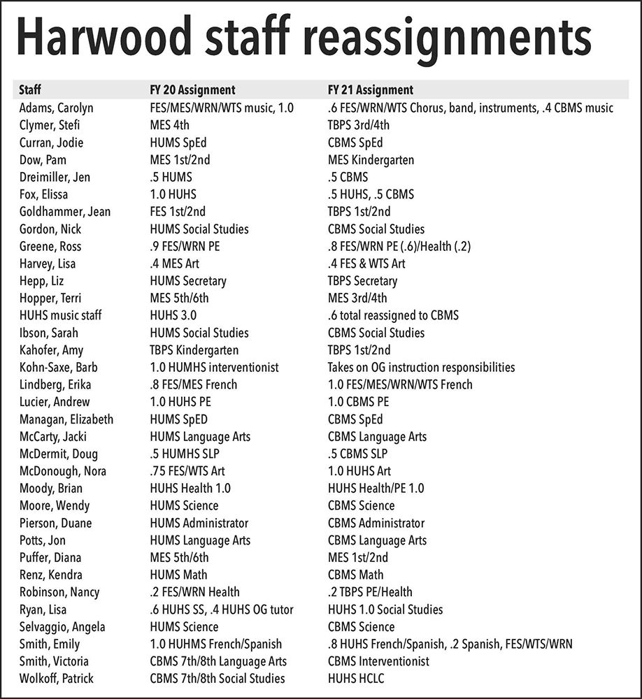 Harwood staff reassignments