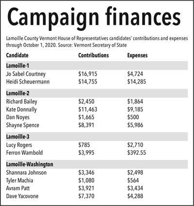 Campaign finances