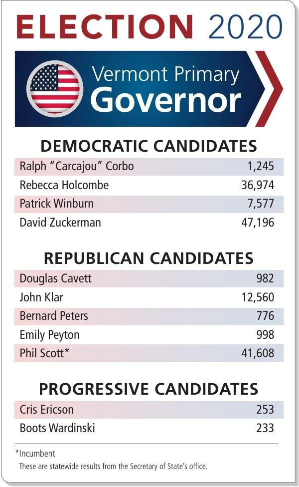 Vermont Primary 2020 governor results: Statewide