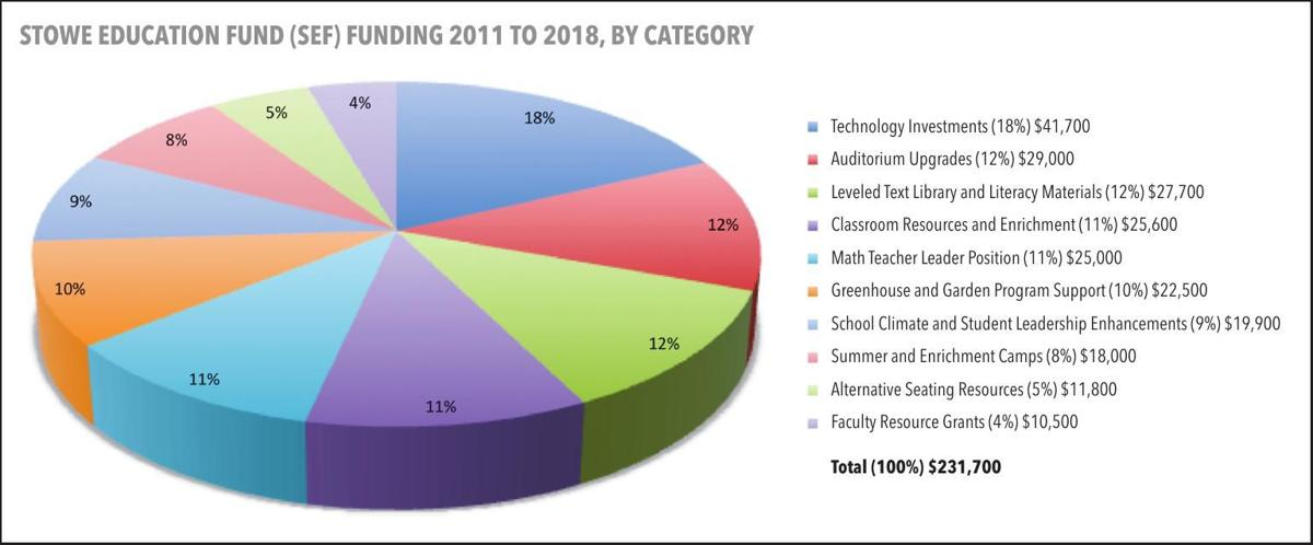 Stowe Education Fund (SEF) Funding 2011 to 2018, by Category