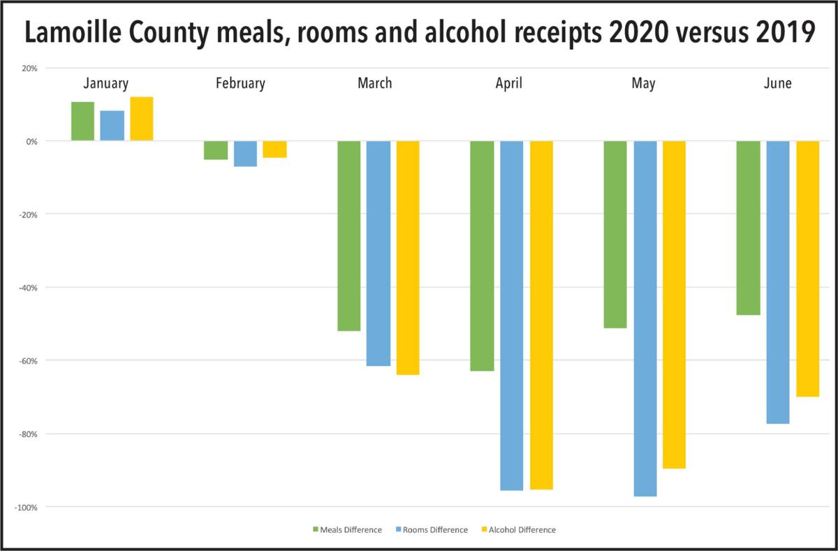 Lamoille County meals, rooms and alcohol receipts 2020 versus 2019