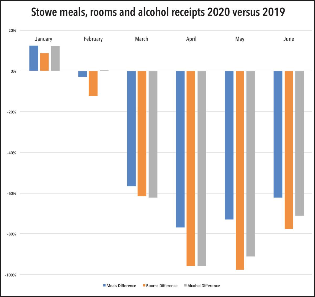 Stowe meals, rooms and alcohol receipts 2020 versus 2019
