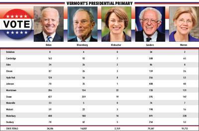 Vermont's Presidential Primary
