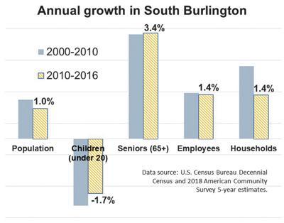 Annual growth in South Burlington
