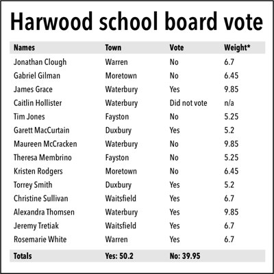 Harwood school board vote