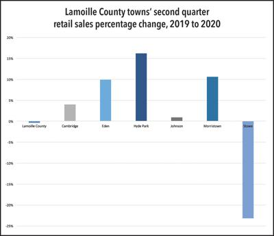 Lamoille County towns' second quarter retail sales percentage change, 2019 to 2020