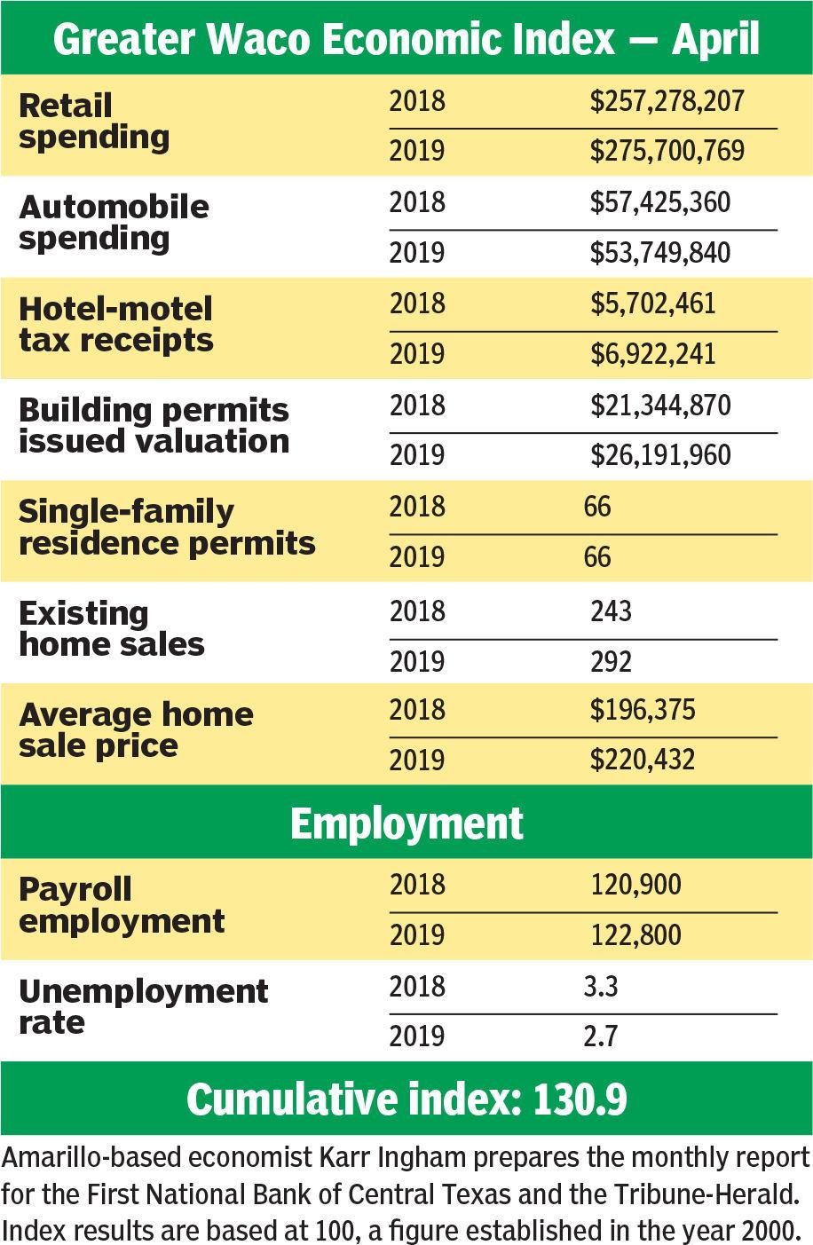 Amarillo Indictments 2019