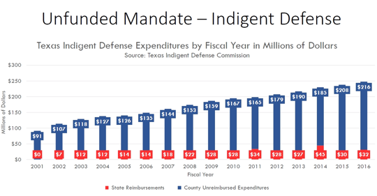 Counties promoting misinformation about indigent defense in anti-unfunded-mandate campaign