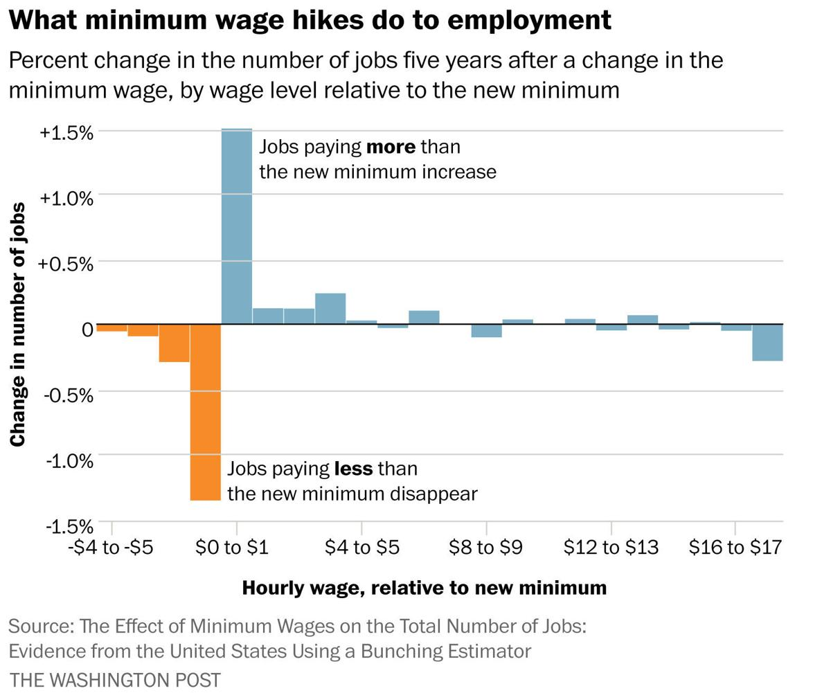 a zero wage increase case study Minimum wage essay should we increase minimum wage 1508 words | 6 pages a zero wage increase again case study wages of.