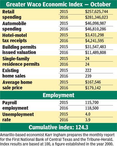 Economic Index data - Oct. 2016