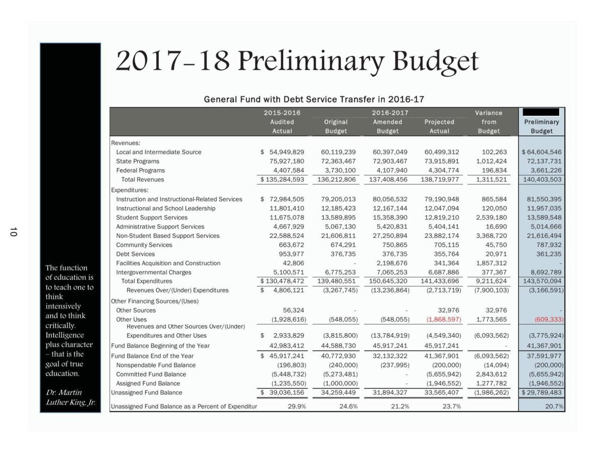 Tax rate, vocational academy funding on table in Waco ISD budget talks