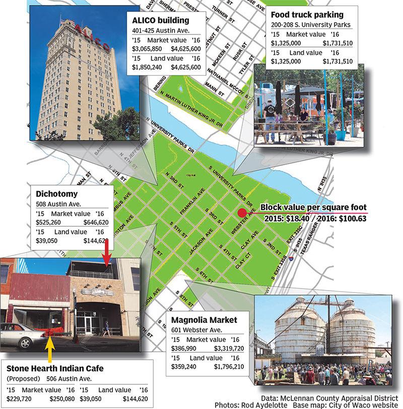 Downtown appraisals