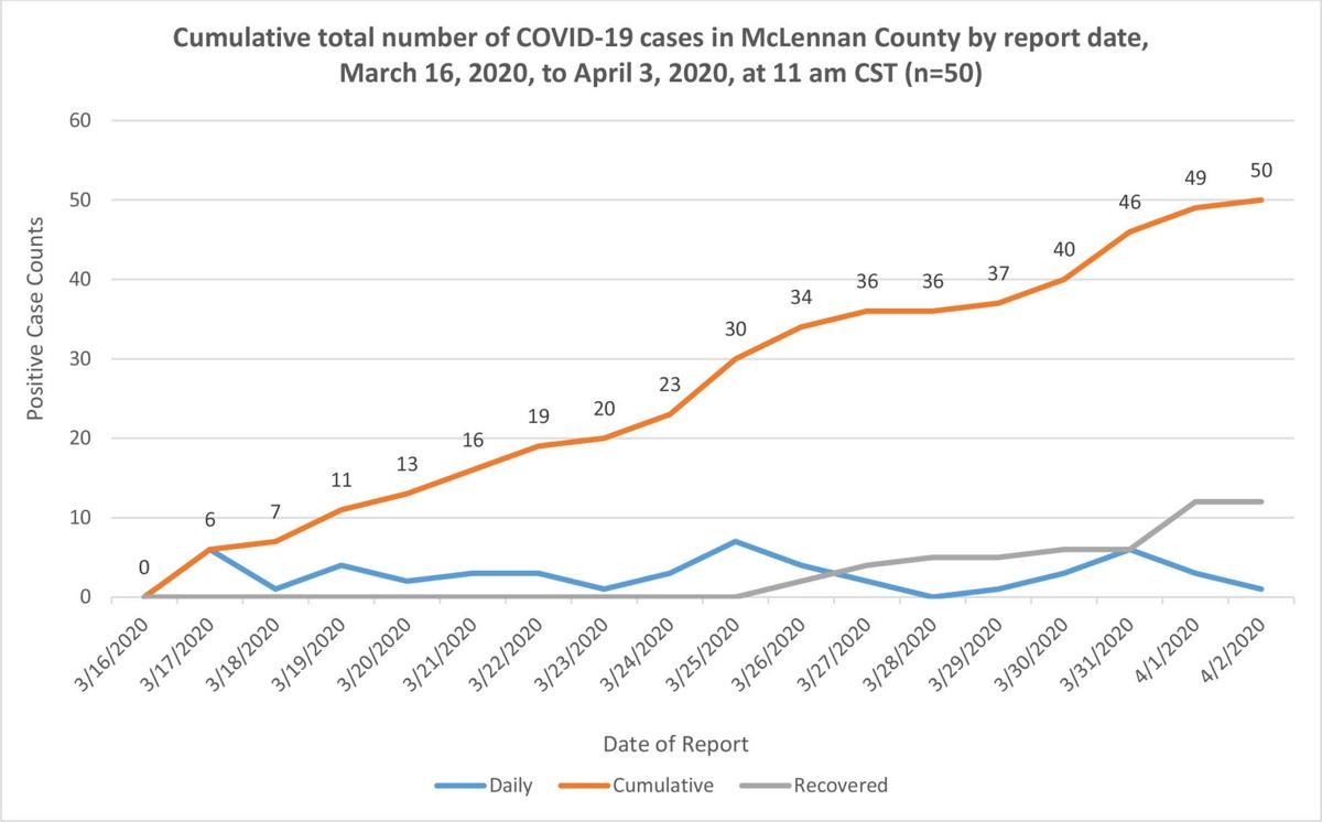 Mclennan County Reports 1 More Covid 19 Case More Recoveries Local News Wacotrib Com