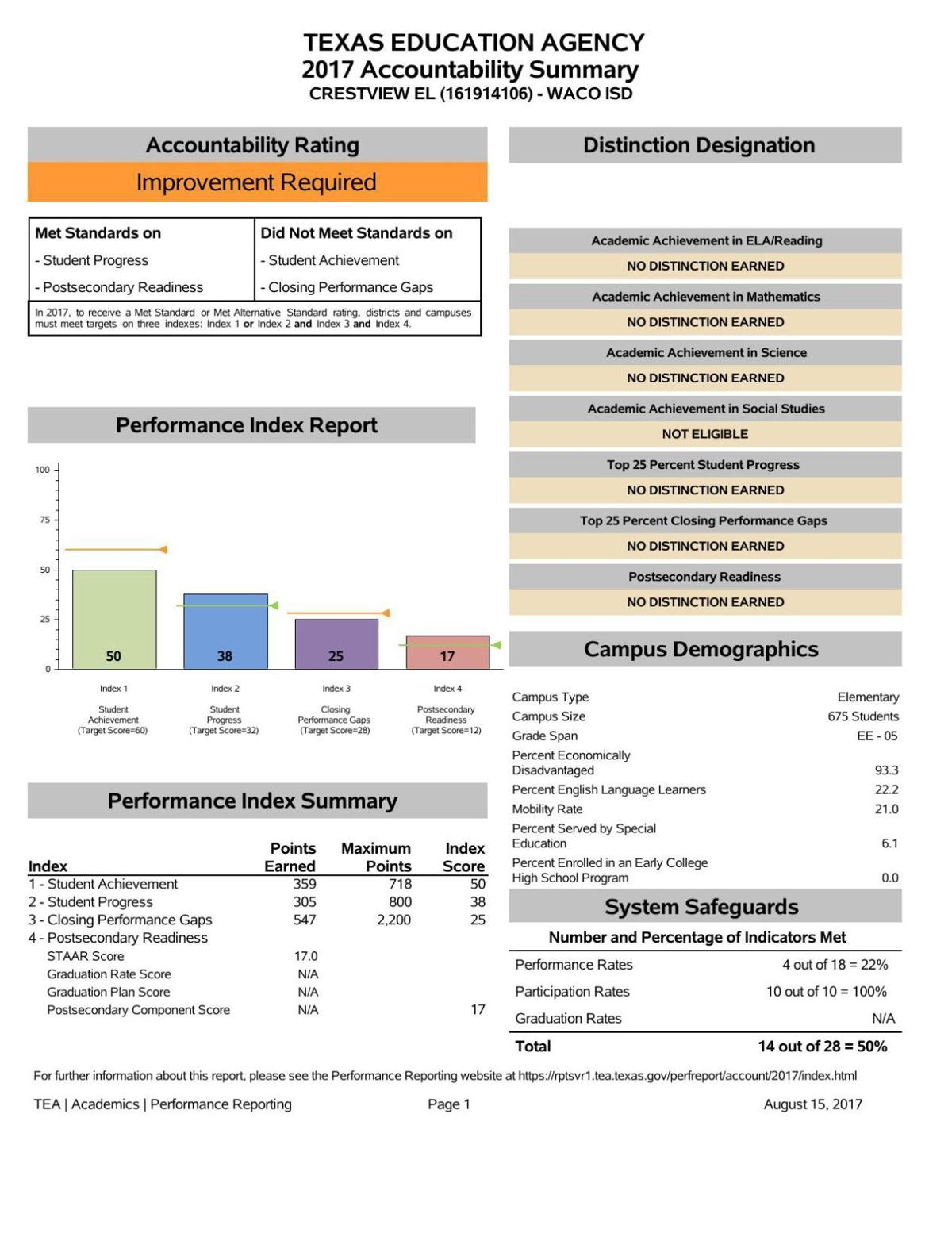 Crestview Elementary- 2017 state accountability scores