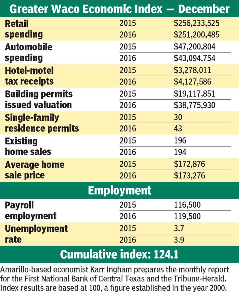 GWEI chart Dec. 2016