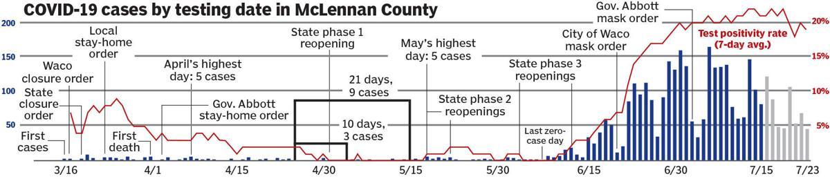 McLennan County hotspot