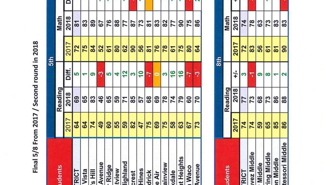 Waco ISD preliminary STAAR results | | wacotrib.com