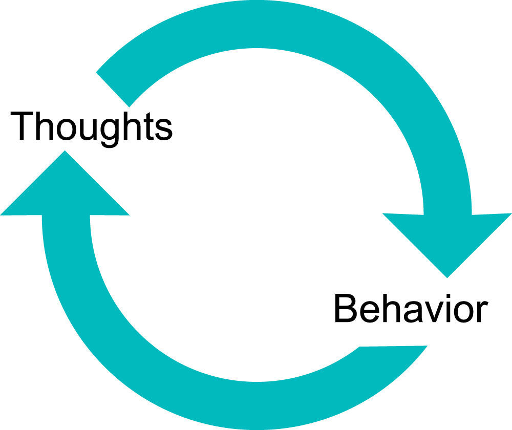 Thoughts and Behavior