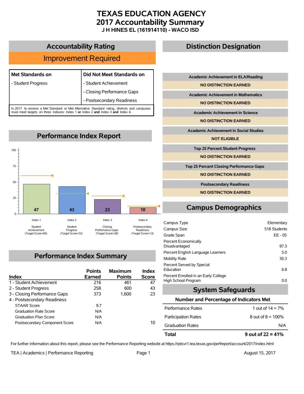 J.H. Hines Elementary - 2017 state accountability scores