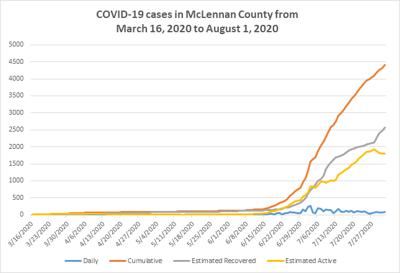 Case graph