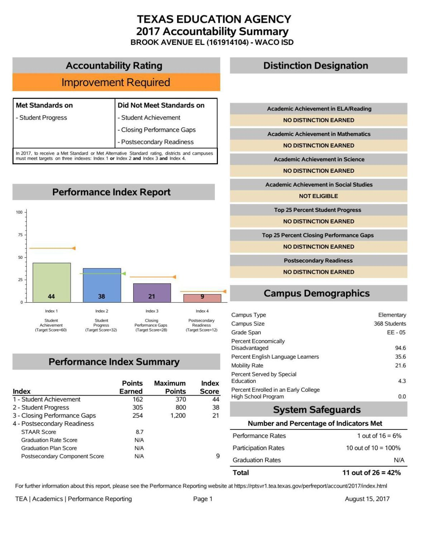 Brook Avenue Elementary - 2017 state accountability scores