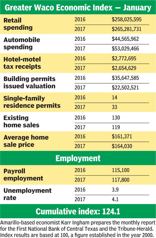 Greater Waco Economic Index data - January 2017