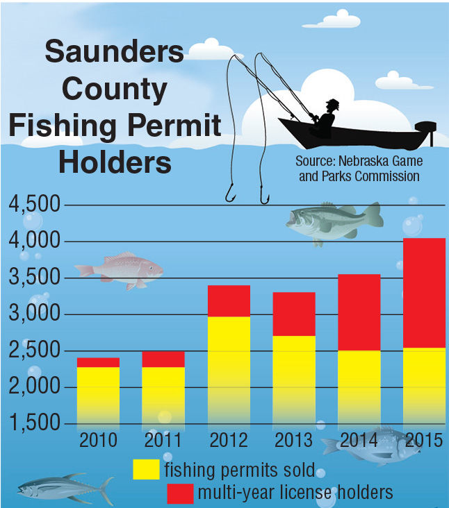 Lake officials eye another good season news wahoo for Nebraska fishing permit